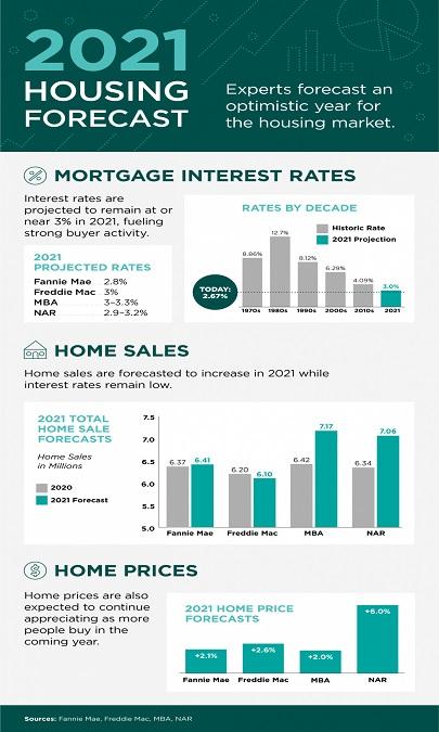2021 Housing Forecast [INFOGRAPHIC]